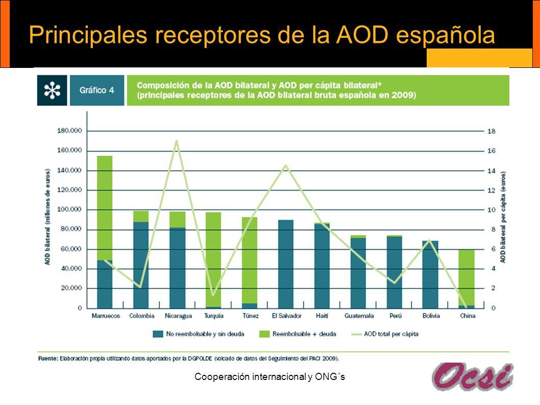 Principales receptores de la AOD española Cooperación internacional y ONG´s