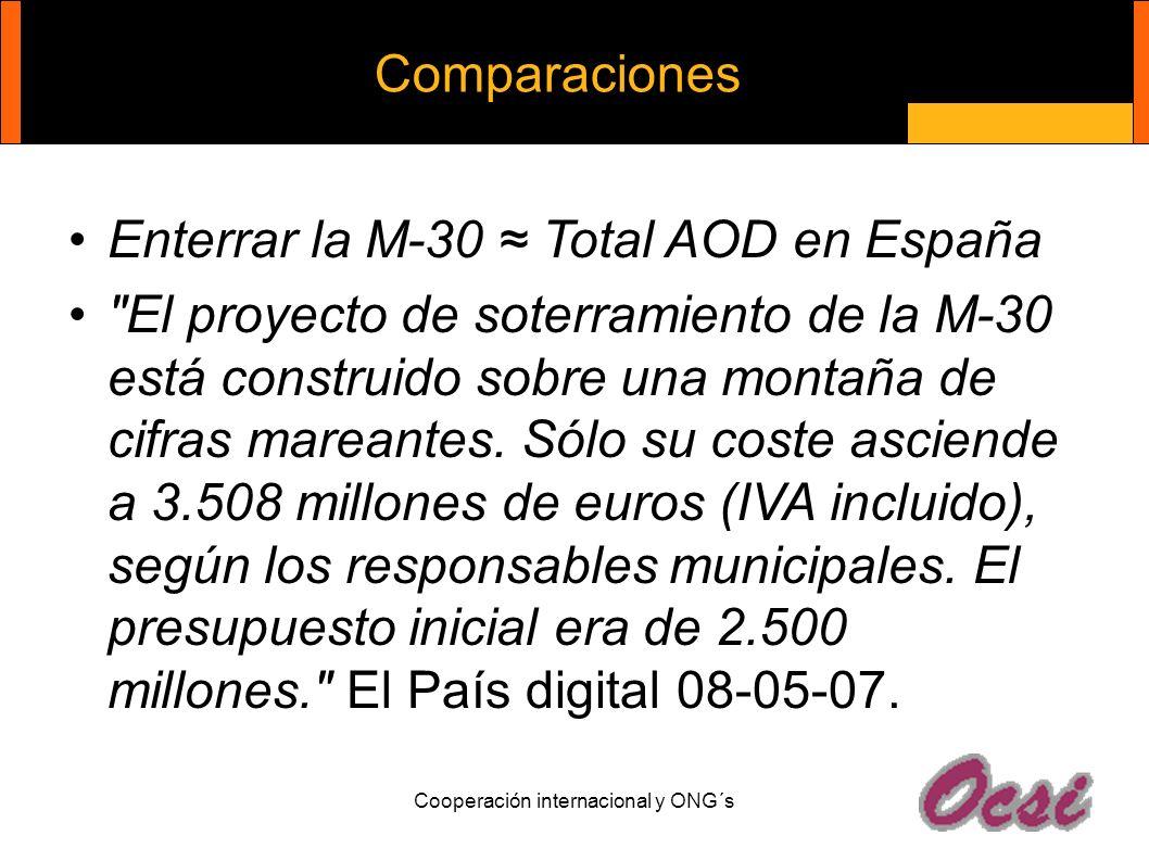 Cooperación internacional y ONG´s Comparaciones Enterrar la M-30 Total AOD en España