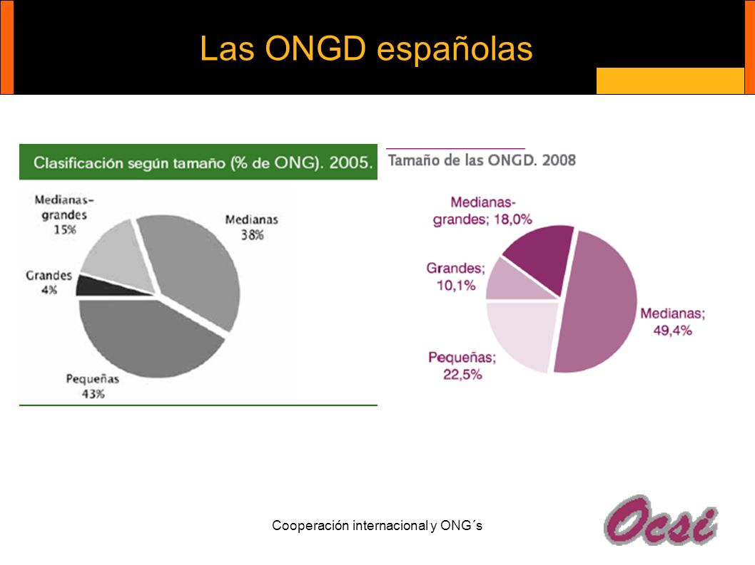 Cooperación internacional y ONG´s Las ONGD españolas