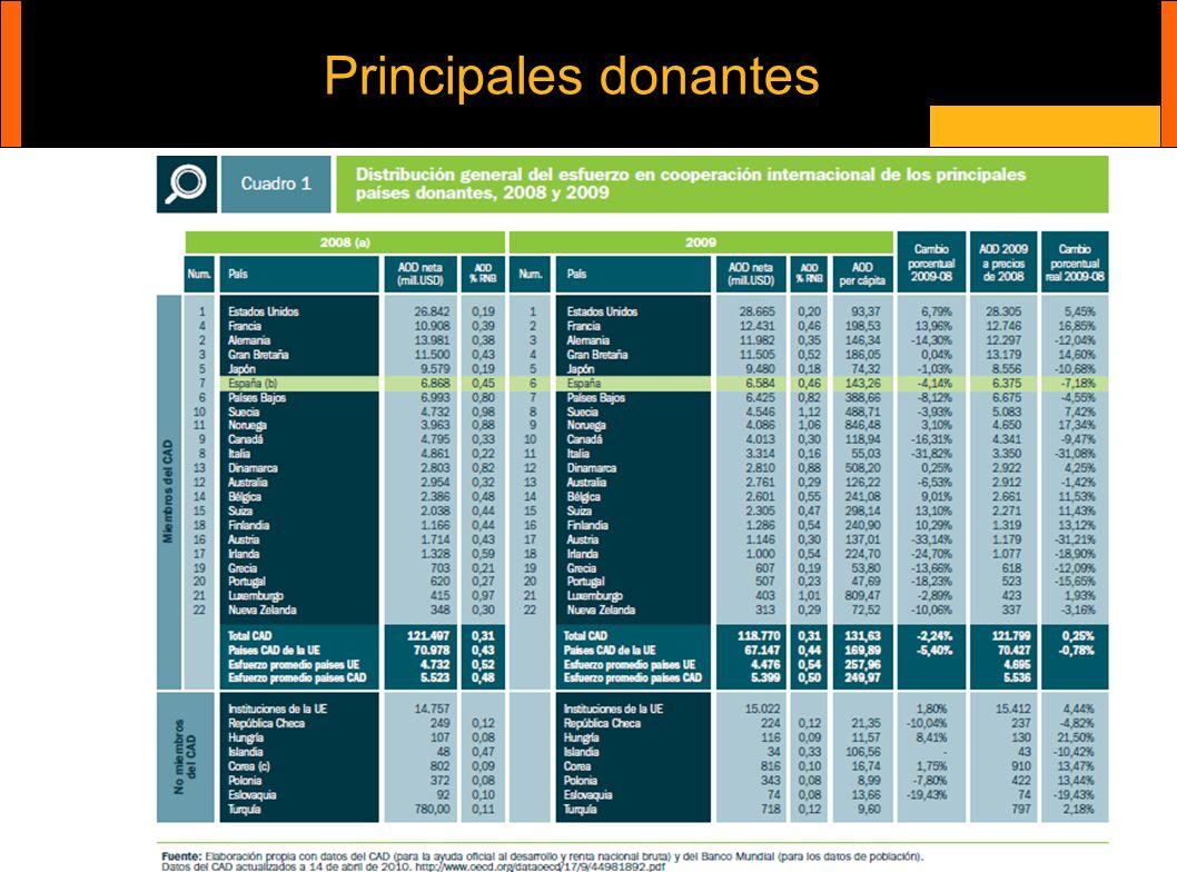 Principales donantes Cooperación internacional y ONG´s