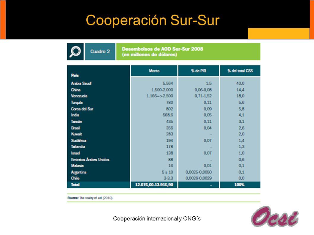 Cooperación Sur-Sur Cooperación internacional y ONG´s