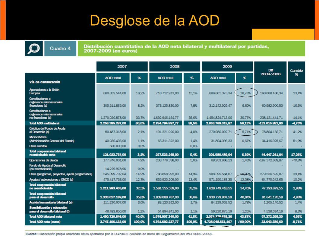 Desglose de la AOD Cooperación internacional y ONG´s
