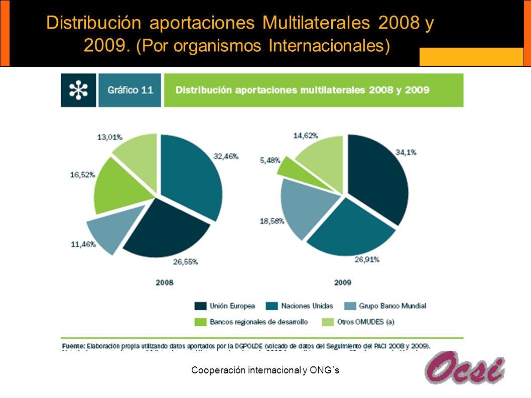 Distribución aportaciones Multilaterales 2008 y 2009. (Por organismos Internacionales)