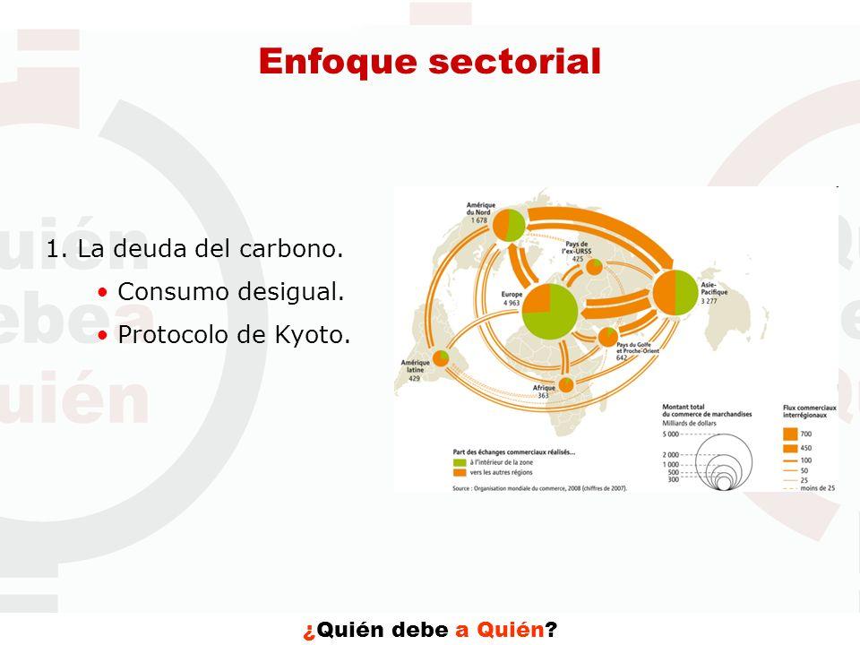 ¿Quién debe a Quién? Enfoque sectorial 1. La deuda del carbono. Consumo desigual. Protocolo de Kyoto.