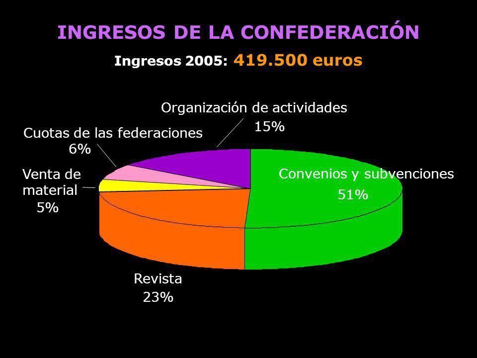 INGRESOS DE LA CONFEDERACIÓN Ingresos 2005: 419.500 euros Convenios y subvenciones 51% Revista 23% Venta de material 5% Cuotas de las federaciones 6%
