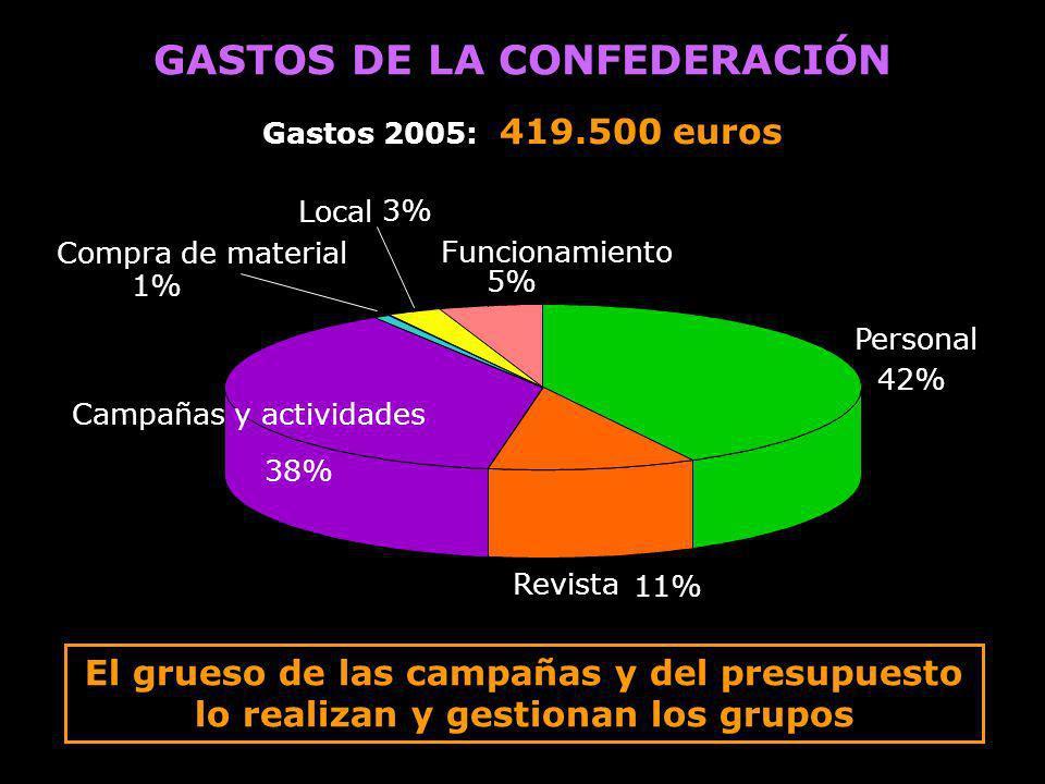 GASTOS DE LA CONFEDERACIÓN Gastos 2005: 419.500 euros El grueso de las campañas y del presupuesto lo realizan y gestionan los grupos Personal 42% Revi
