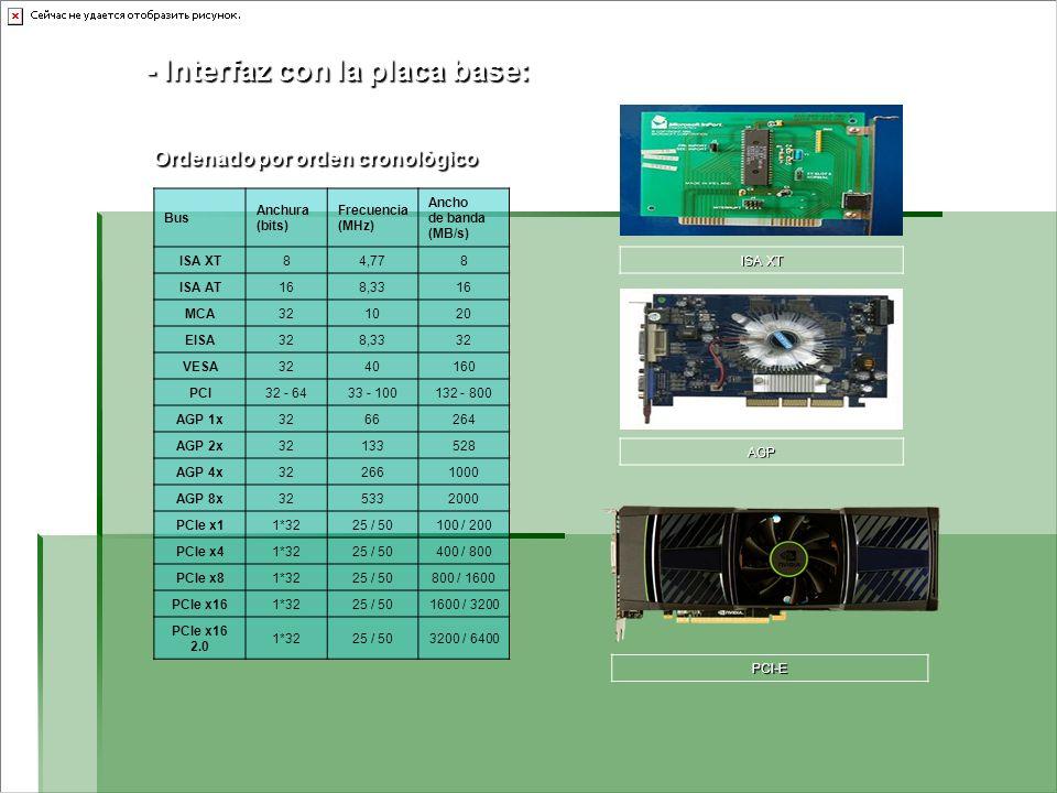 - Interfaz con la placa base: Ordenado por orden cronológico Ordenado por orden cronológico Bus Anchura (bits) Frecuencia (MHz) Ancho de banda (MB/s)