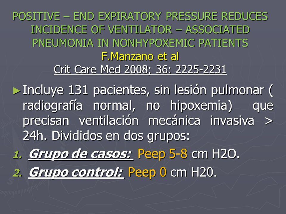 POSITIVE – END EXPIRATORY PRESSURE REDUCES INCIDENCE OF VENTILATOR – ASSOCIATED PNEUMONIA IN NONHYPOXEMIC PATIENTS F.Manzano et al Crit Care Med 2008;