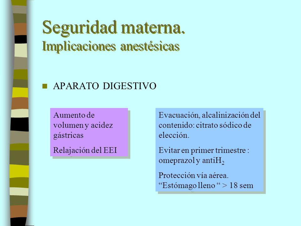 Seguridad materna. Implicaciones anestésicas APARATO DIGESTIVO Aumento de volumen y acidez gástricas Relajación del EEI Aumento de volumen y acidez gá