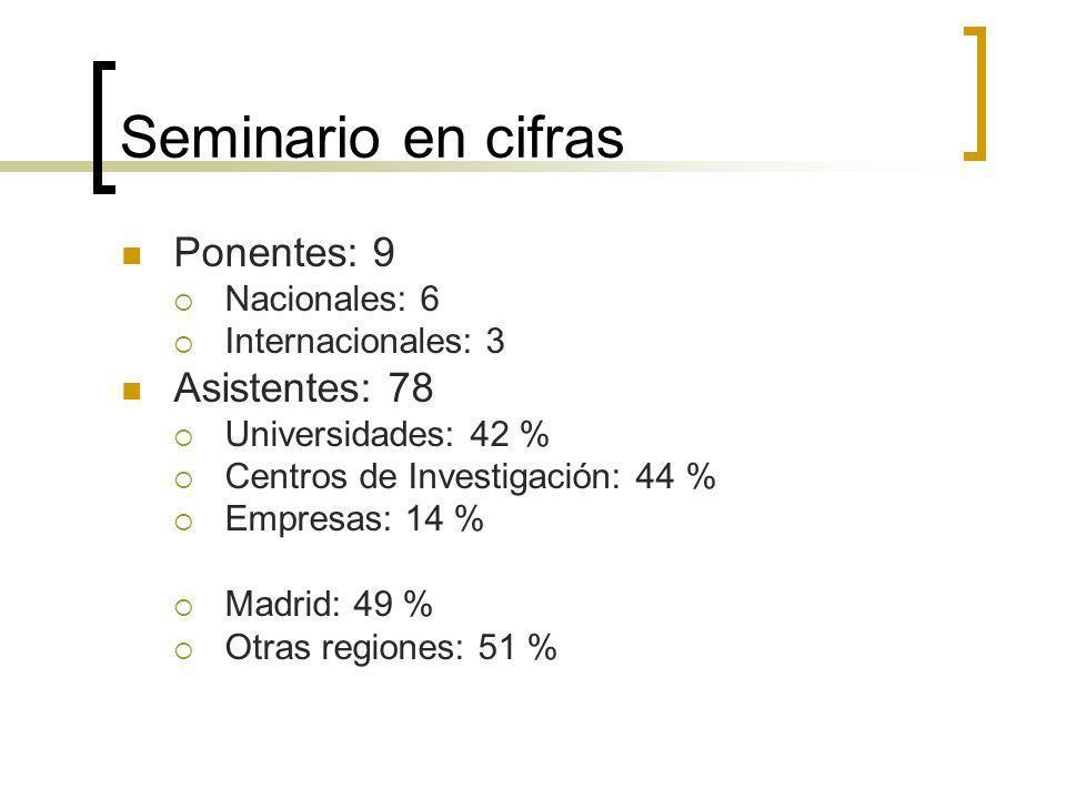 Seminario en cifras Ponentes: 9 Nacionales: 6 Internacionales: 3 Asistentes: 78 Universidades: 42 % Centros de Investigación: 44 % Empresas: 14 % Madrid: 49 % Otras regiones: 51 %