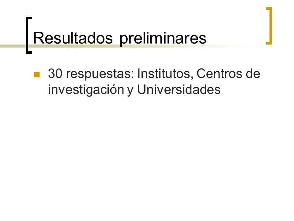 Resultados preliminares 30 respuestas: Institutos, Centros de investigación y Universidades