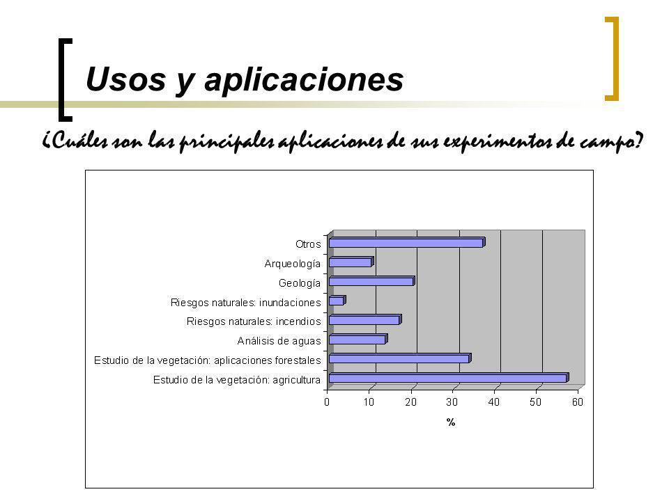 Usos y aplicaciones ¿Cuáles son las principales aplicaciones de sus experimentos de campo?
