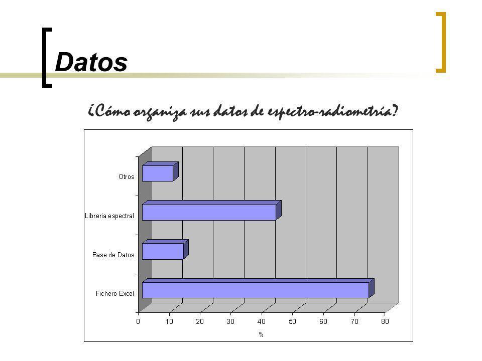 Datos ¿Cómo organiza sus datos de espectro-radiometría?