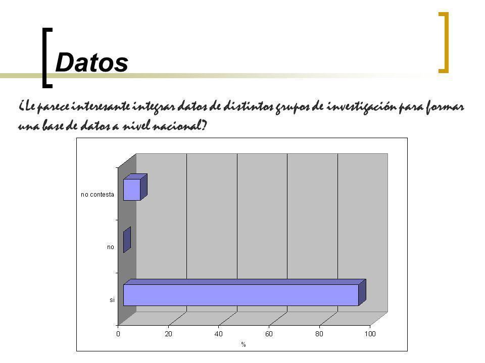 Datos ¿Le parece interesante integrar datos de distintos grupos de investigación para formar una base de datos a nivel nacional?