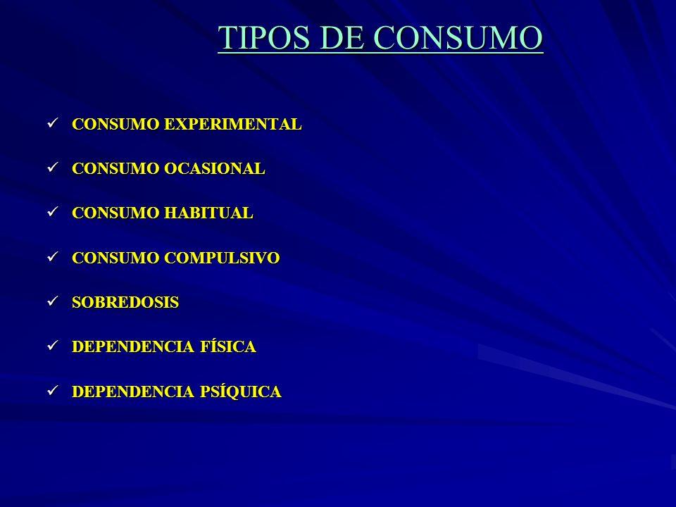 TIPOS DE CONSUMO CONSUMO EXPERIMENTAL CONSUMO EXPERIMENTAL CONSUMO OCASIONAL CONSUMO OCASIONAL CONSUMO HABITUAL CONSUMO HABITUAL CONSUMO COMPULSIVO CO
