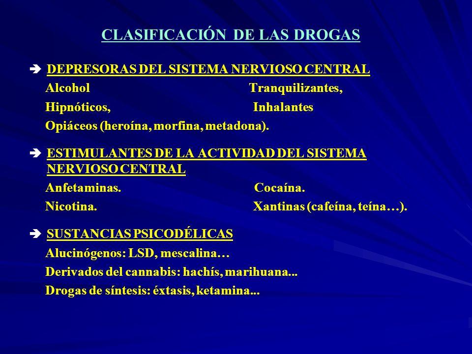 CLASIFICACIÓN DE LAS DROGAS DEPRESORAS DEL SISTEMA NERVIOSO CENTRAL Alcohol Tranquilizantes, Hipnóticos, Inhalantes Opiáceos (heroína, morfina, metado