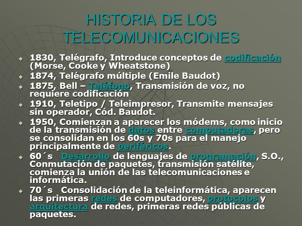 HISTORIA DE LOS TELECOMUNICACIONES 1830, Telégrafo, Introduce conceptos de codificación (Morse, Cooke y Wheatstone) 1830, Telégrafo, Introduce conceptos de codificación (Morse, Cooke y Wheatstone)codificación 1874, Telégrafo múltiple (Emile Baudot) 1874, Telégrafo múltiple (Emile Baudot) 1875, Bell – Teléfono, Transmisión de voz, no requiere codificación 1875, Bell – Teléfono, Transmisión de voz, no requiere codificaciónTeléfono 1910, Teletipo / Teleimpresor, Transmite mensajes sin operador, Cód.