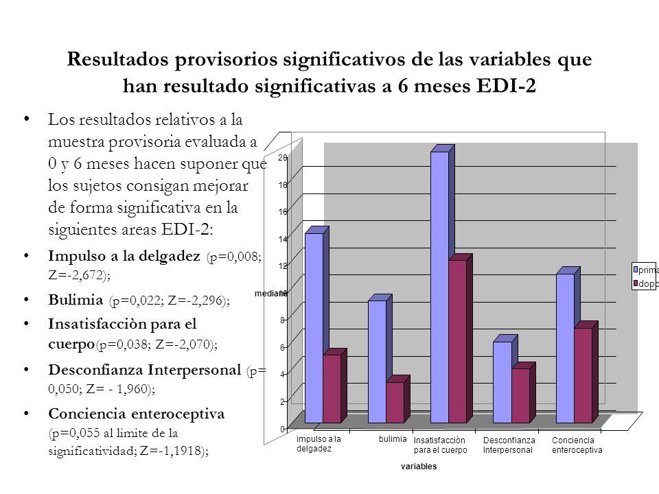Resultados provisorios significativos de las variables que han resultado significativas a 6 meses EDI-2 Los resultados relativos a la muestra provisoria evaluada a 0 y 6 meses hacen suponer que los sujetos consigan mejorar de forma significativa en la siguientes areas EDI-2: Impulso a la delgadez (p=0,008; Z=-2,672); Bulimia (p=0,022; Z=-2,296); Insatisfacciòn para el cuerpo (p=0,038; Z=-2,070); Desconfianza Interpersonal (p= 0,050; Z= - 1,960); Conciencia enteroceptiva (p=0,055 al limite de la significatividad; Z=-1,1918); 0 2 4 6 8 10 12 14 16 18 20 mediane impulso a la delgadez bulimia Insatisfacciòn para el cuerpo Desconfianza Interpersonal Conciencia enteroceptiva variables prima dopo