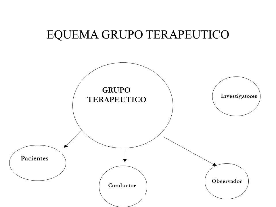 GRUPO TERAPEUTICO Pacientes Conductor Observador Investigatores EQUEMA GRUPO TERAPEUTICO