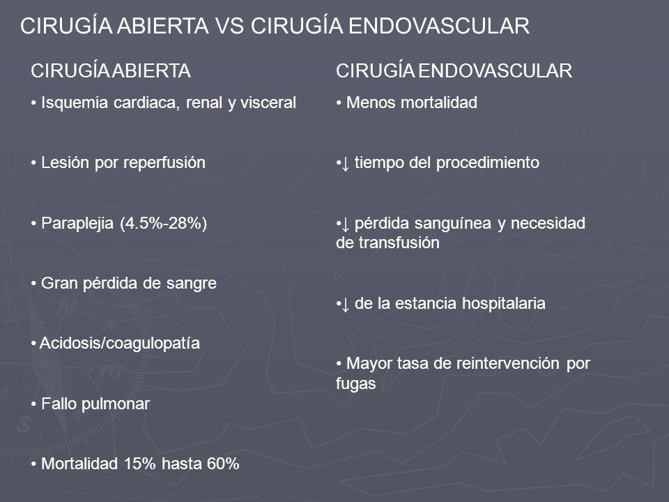CIRUGÍA ABIERTA VS CIRUGÍA ENDOVASCULAR CIRUGÍA ABIERTA Isquemia cardiaca, renal y visceral Lesión por reperfusión Paraplejia (4.5%-28%) Gran pérdida