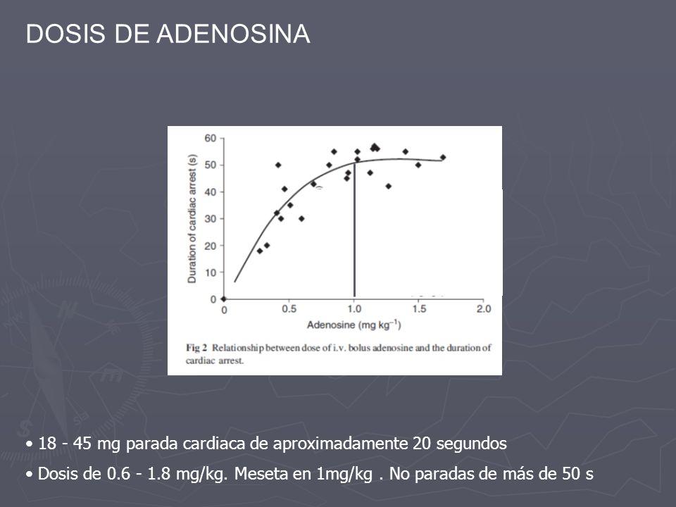 DOSIS DE ADENOSINA 18 - 45 mg parada cardiaca de aproximadamente 20 segundos Dosis de 0.6 - 1.8 mg/kg. Meseta en 1mg/kg. No paradas de más de 50 s