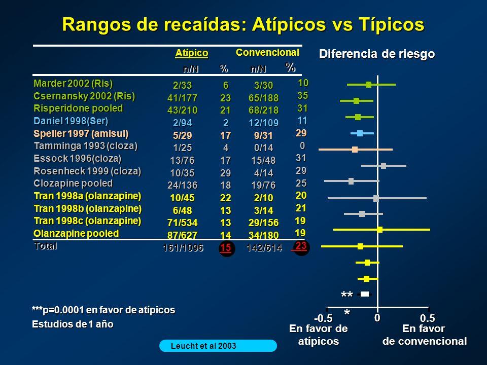 En favor de convencional de convencional Rangos de recaídas: Atípicos vs Típicos ***p=0.0001 en favor de atípicos Estudios de 1 año En favor de atípic