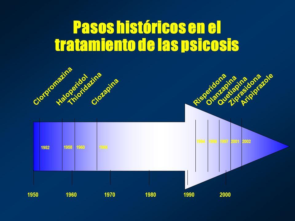 Pasos históricos en el tratamiento de las psicosis Clorpromazina Thioridazina Haloperidol Clozapina Risperidona Olanzapina Quetiapina Ziprasidona Arip
