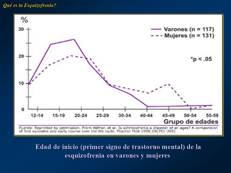Edad de inicio (primer signo de trastorno mental) de la esquizofrenia en varones y mujeres Edad de inicio (primer signo de trastorno mental) de la esq