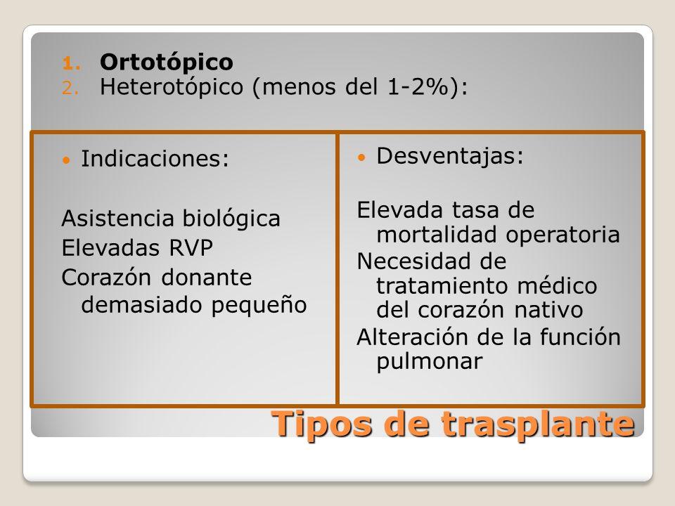 Tipos de trasplante 1. Ortotópico 2. Heterotópico (menos del 1-2%): Indicaciones: Asistencia biológica Elevadas RVP Corazón donante demasiado pequeño