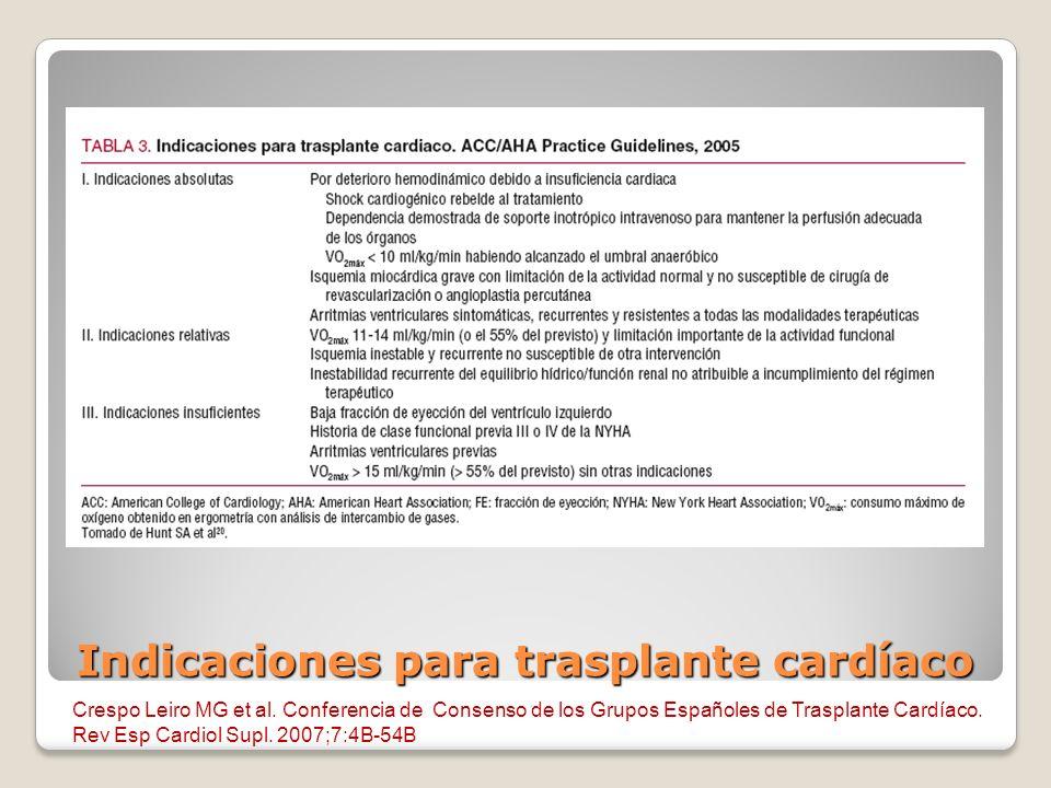 Indicaciones para trasplante cardíaco Crespo Leiro MG et al. Conferencia de Consenso de los Grupos Españoles de Trasplante Cardíaco. Rev Esp Cardiol S