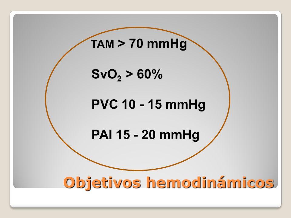 Objetivos hemodinámicos TAM > 70 mmHg SvO 2 > 60% PVC 10 - 15 mmHg PAI 15 - 20 mmHg