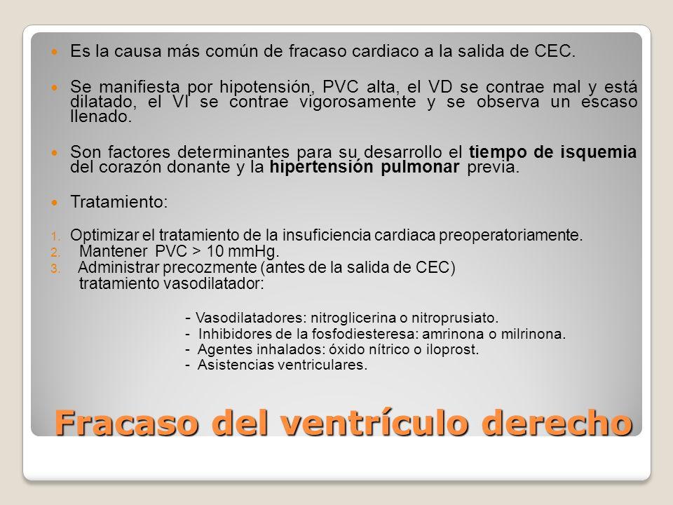 Fracaso del ventrículo derecho Es la causa más común de fracaso cardiaco a la salida de CEC. Se manifiesta por hipotensión, PVC alta, el VD se contrae