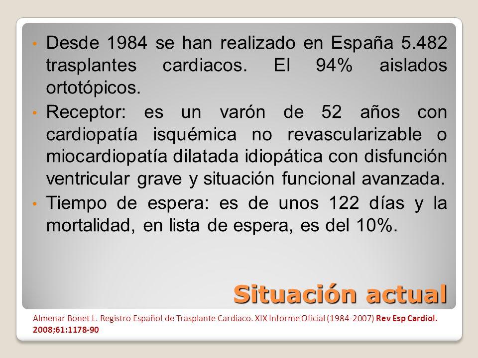 Situación actual Desde 1984 se han realizado en España 5.482 trasplantes cardiacos. El 94% aislados ortotópicos. Receptor: es un varón de 52 años con