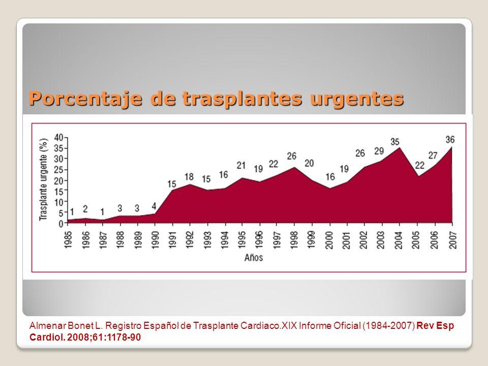 Porcentaje de trasplantes urgentes Almenar Bonet L. Registro Español de Trasplante Cardiaco.XIX Informe Oficial (1984-2007) Rev Esp Cardiol. 2008;61:1