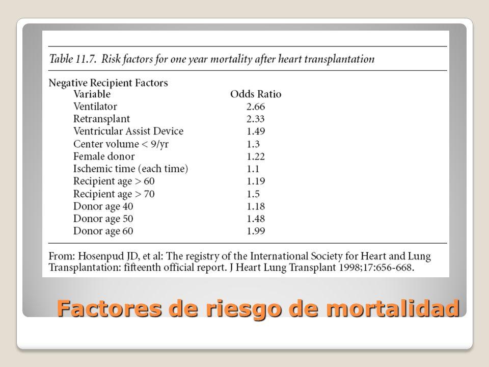 Factores de riesgo de mortalidad