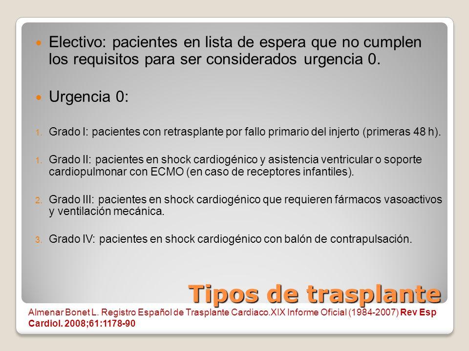 Tipos de trasplante Electivo: pacientes en lista de espera que no cumplen los requisitos para ser considerados urgencia 0. Urgencia 0: 1. Grado I: pac
