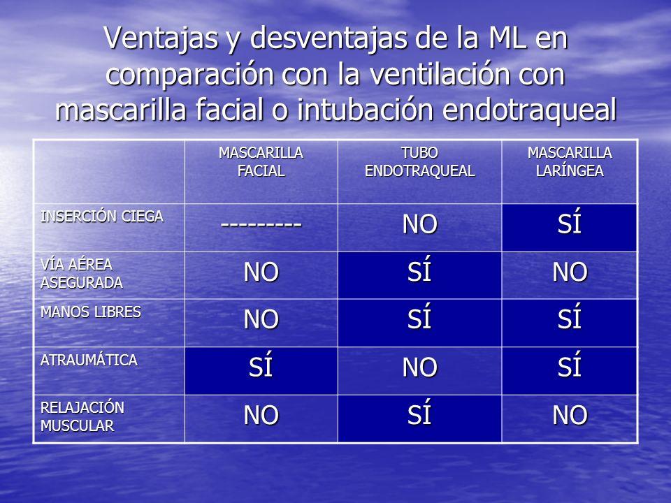 CONTRAINDICACIONES DE LA ML PROSEAL 1.Pacientes que no hayan ayunado o que tengan riesgo 1.
