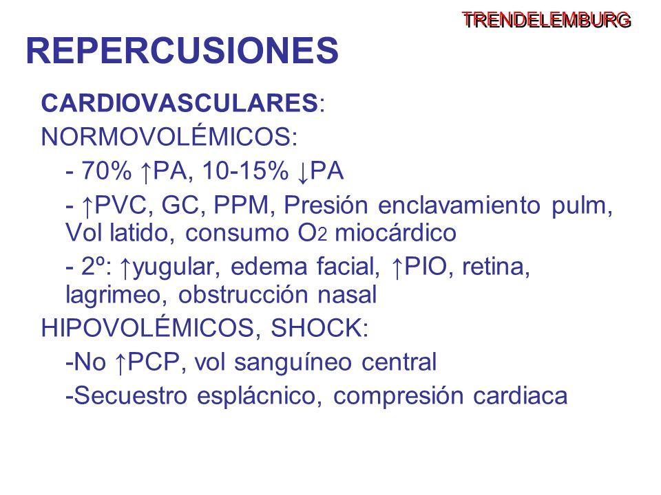 CARDIOVASCULARES: NORMOVOLÉMICOS: - 70% PA, 10-15% PA - PVC, GC, PPM, Presión enclavamiento pulm, Vol latido, consumo O 2 miocárdico - 2º: yugular, ed