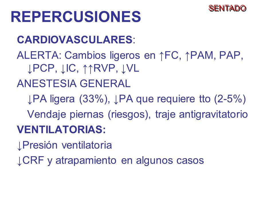 SENTADO CARDIOVASCULARES: ALERTA: Cambios ligeros en FC, PAM, PAP, PCP, IC, RVP, VL ANESTESIA GENERAL PA ligera (33%), PA que requiere tto (2-5%) Vend