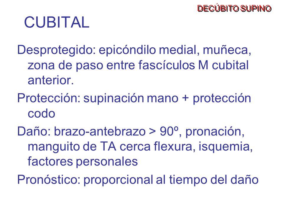 LESIÓN NERVIOSA -Brazo-antebrazo > 90º (C) -Pronación (C) -Manguito TA (C, PB, R) -Soporte hombro demasiado medial o caudal (PB, R, A) -Isquemia (C, R) -Factores personales (diabetes, uremia, vasculitis, alteraciones óseas, etc..)(C, PB, R) -Abducción brazo > 90º (PB, R) -Hiperextensión cervical, rotación contralateral cabeza (PB) DECÚBITO SUPINO