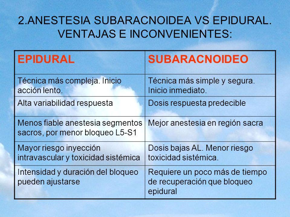 2.ANESTESIA SUBARACNOIDEA VS EPIDURAL. VENTAJAS E INCONVENIENTES: EPIDURALSUBARACNOIDEO Técnica más compleja. Inicio acción lento. Técnica más simple