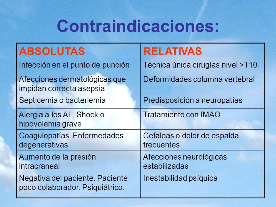 Contraindicaciones: ABSOLUTASRELATIVAS Infección en el punto de punciónTécnica única cirugías nivel >T10 Afecciones dermatológicas que impidan correct