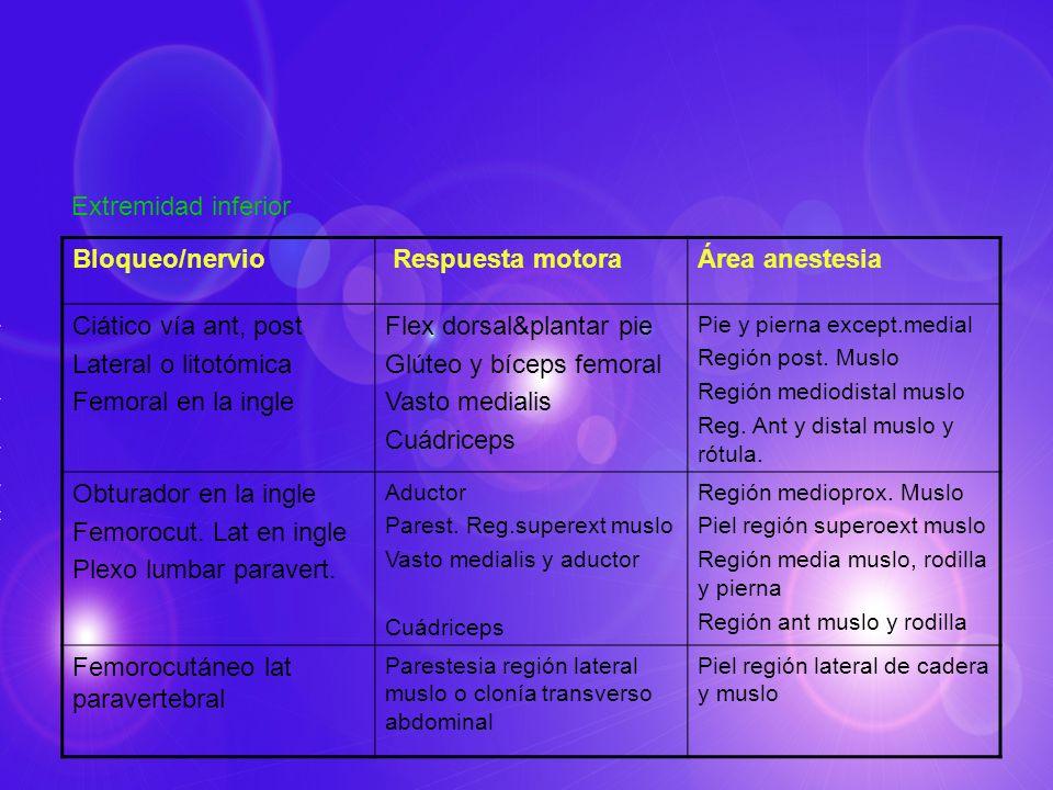 Extremidad inferior Bloqueo/nervio Respuesta motoraÁrea anestesia Ciático vía ant, post Lateral o litotómica Femoral en la ingle Flex dorsal&plantar p