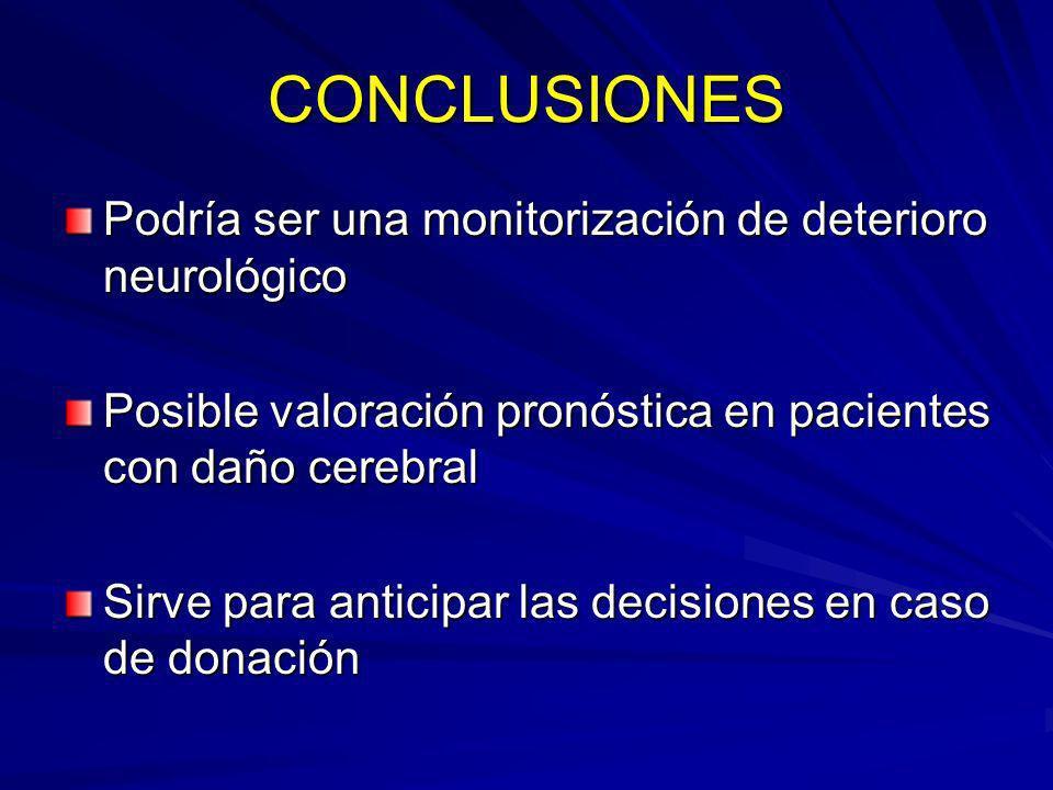 CONCLUSIONES Podría ser una monitorización de deterioro neurológico Posible valoración pronóstica en pacientes con daño cerebral Sirve para anticipar
