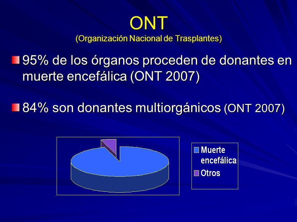 ONT (Organización Nacional de Trasplantes) 95% de los órganos proceden de donantes en muerte encefálica (ONT 2007) 84% son donantes multiorgánicos (ON