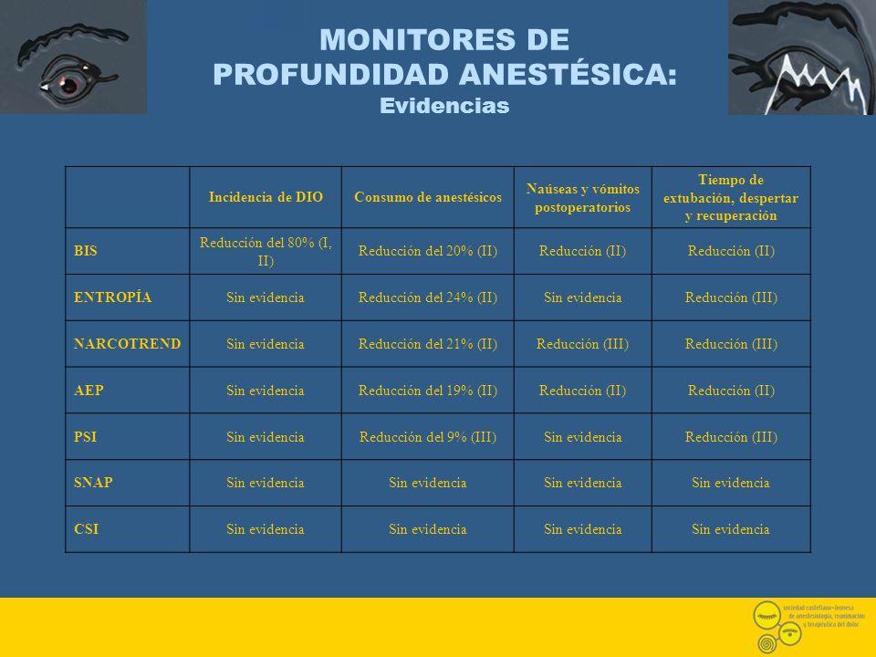 MONITORES DE PROFUNDIDAD ANESTÉSICA: Evidencias Incidencia de DIOConsumo de anestésicos Naúseas y vómitos postoperatorios Tiempo de extubación, desper