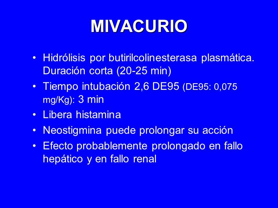 MIVACURIO Hidrólisis por butirilcolinesterasa plasmática. Duración corta (20-25 min) Tiempo intubación 2,6 DE95 (DE95: 0,075 mg/Kg): 3 min Libera hist