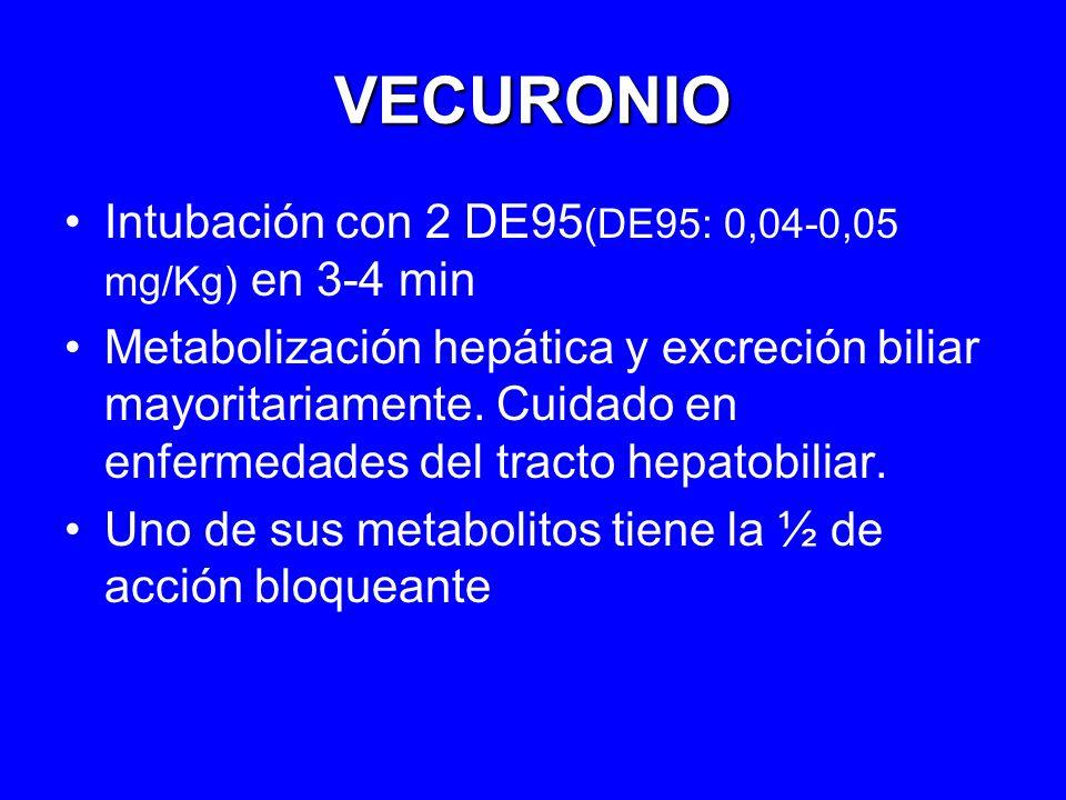 VECURONIO Intubación con 2 DE95 (DE95: 0,04-0,05 mg/Kg) en 3-4 min Metabolización hepática y excreción biliar mayoritariamente. Cuidado en enfermedade