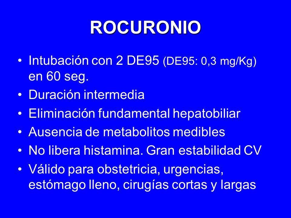 ROCURONIO Intubación con 2 DE95 (DE95: 0,3 mg/Kg) en 60 seg. Duración intermedia Eliminación fundamental hepatobiliar Ausencia de metabolitos medibles