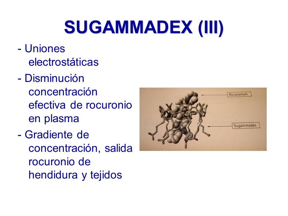 SUGAMMADEX (III) - Uniones electrostáticas - Disminución concentración efectiva de rocuronio en plasma - Gradiente de concentración, salida rocuronio